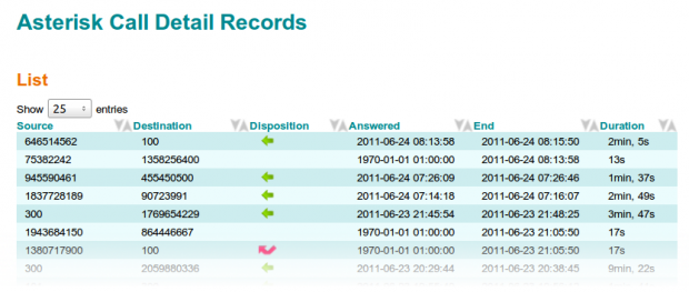 Asterisk Call Detail Record