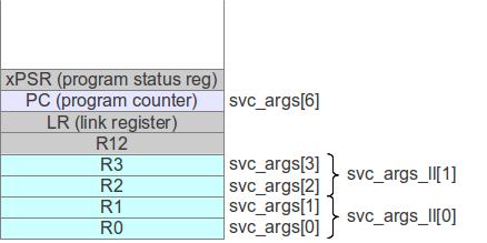 Cortex-M3 supervisor call (SVC) using GCC   falstaff - yet